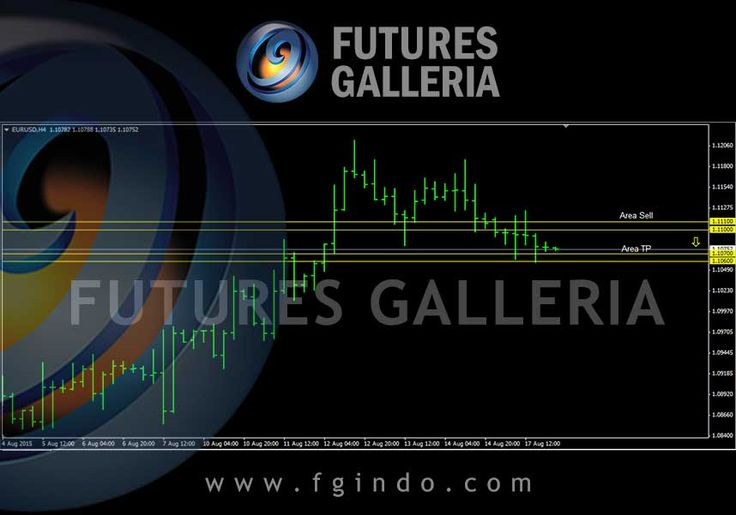 Signal trading forex Futures Galleria  EURUSD Sell 1.11100 – 1.11000 TP 1.10700 – 1.10600 SL 1.11500 – 1.11400