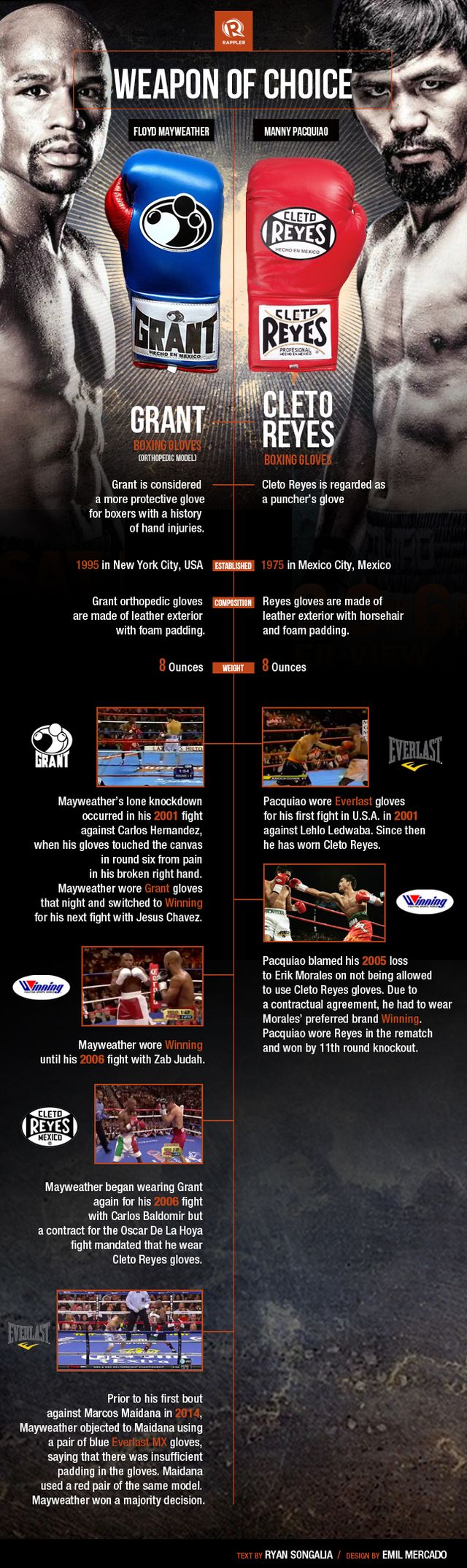 Floyd Mayweather Jr. vs. Manny Pacquiao - Weapon of choice infographic