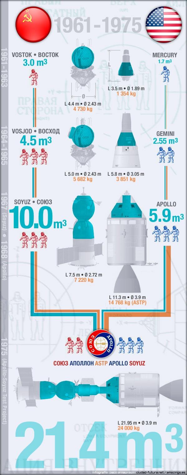 Representación gráfica del volumen habitable comparado con la masa de los seis tipos de naves orbitales tripuladas de la carrera espacial entre la URSS y EEUU (1961-1975). [Infografía de Paco Arnau