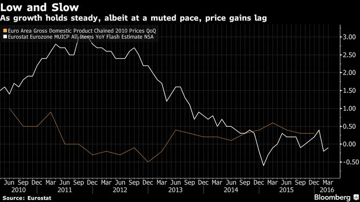 A suite of euro-area data on Friday will provide Mario Draghi with his first simultaneous dispatches from both fronts in his struggle to boost inflation -- showing how he still has a fight on his hands.