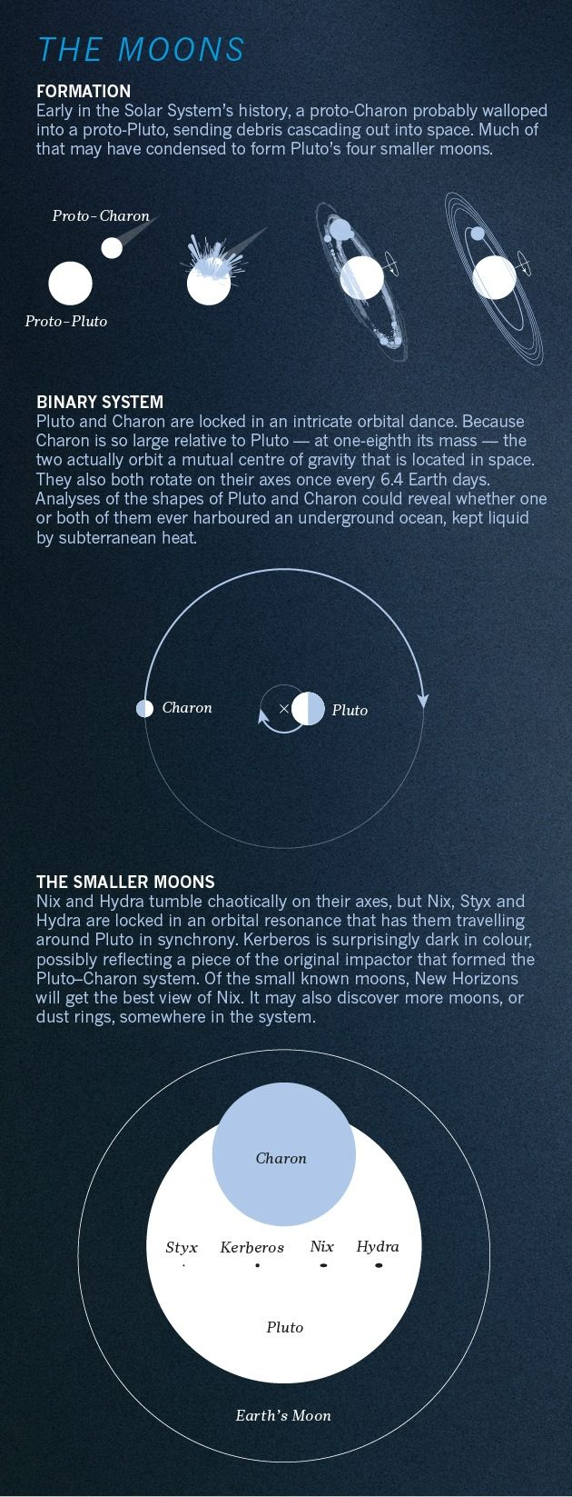295 Best Science Images On Pinterest Outer Space And Stars Lunar Meteorite Caravan Wiring Diagram Pluto Fly By A Graphical Guide To The Historic Mission Nature News