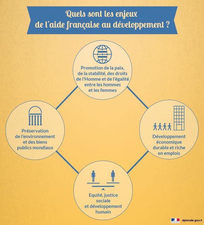 Les grands enjeux de l'aide française au #développement #infographie