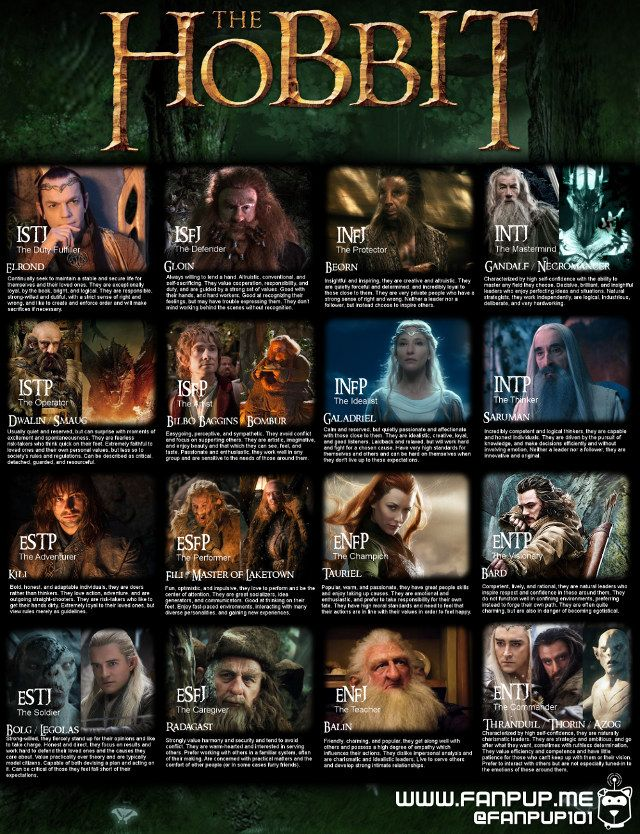 The Hobbit Characters Myers-Briggs Personality Chart | Geekologie
