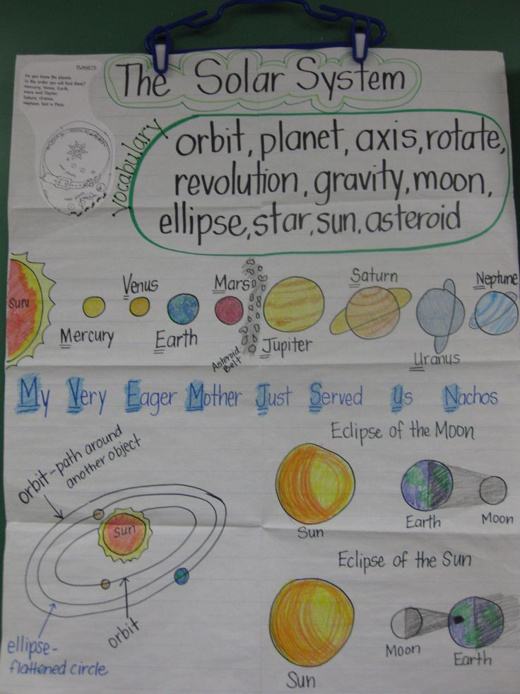 STAAR review anchor chart. This is an anchor chart I make to review the Solar System with the students before STAAR