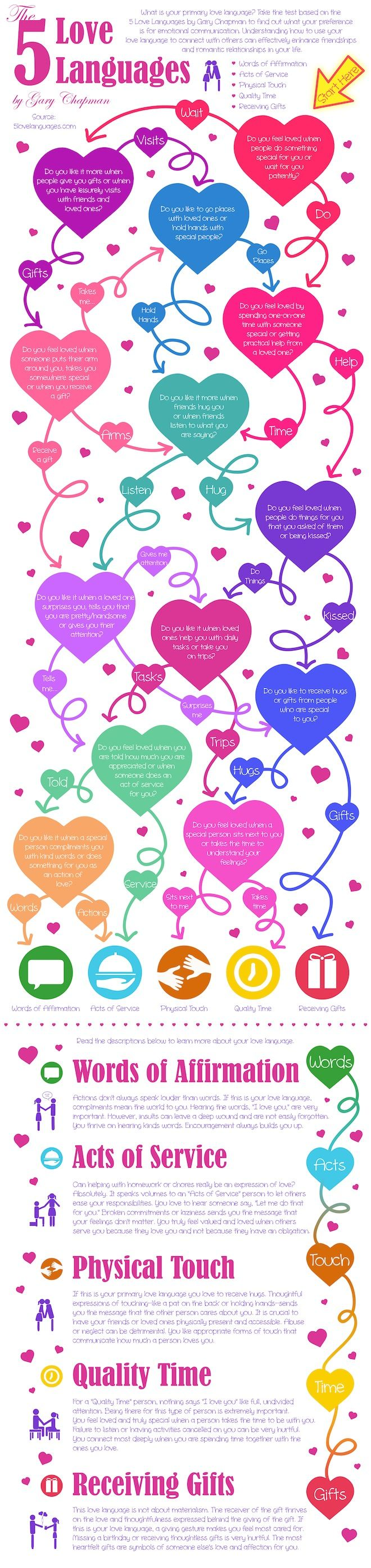 Test your love language. From the book The 5 Love Languages by Gary Chapman. #LoveLanguage #Infograph