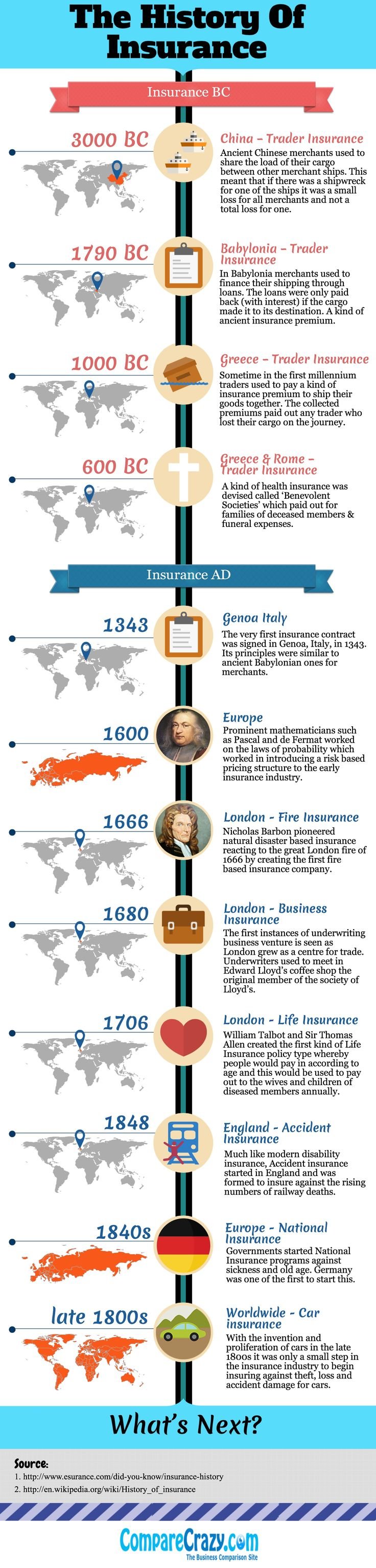 The History Of Insurance #infographic