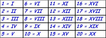 Resultado de imagem para algarismos romanos tabela