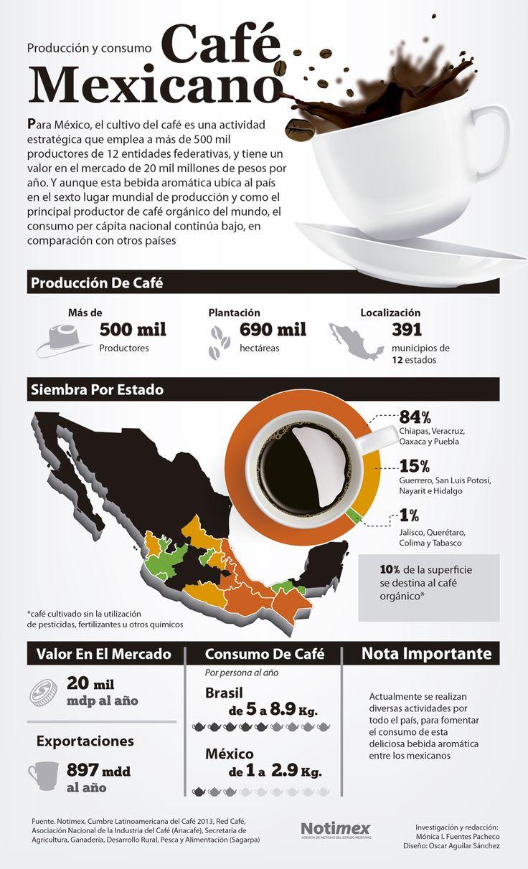 Consumo de Café Mexicano   http://caracteres.mx/consumo-de-cafe-mexicano/