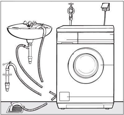 Schéma explicatif de l'installation d'un lave-linge (branchement, raccordement et évacuation)</