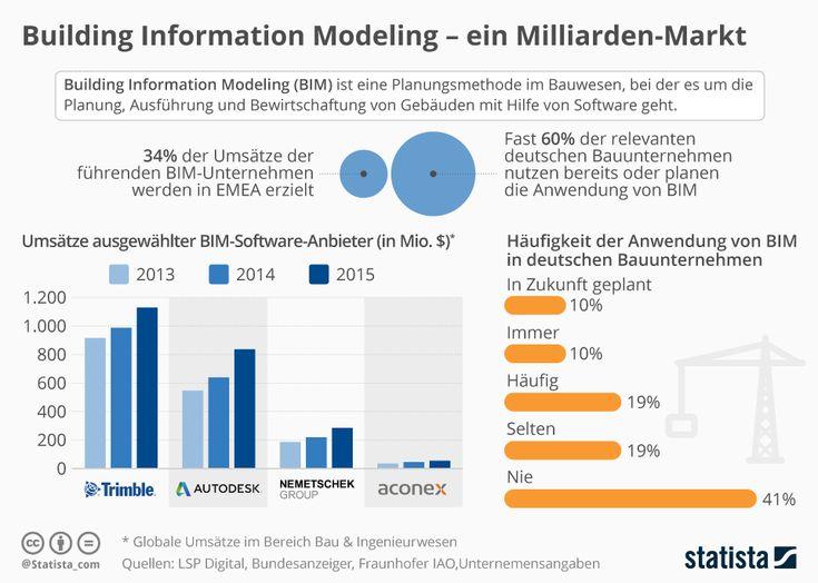 Infografik: Building Information Modeling -  ein Milliarden-Markt | Statista