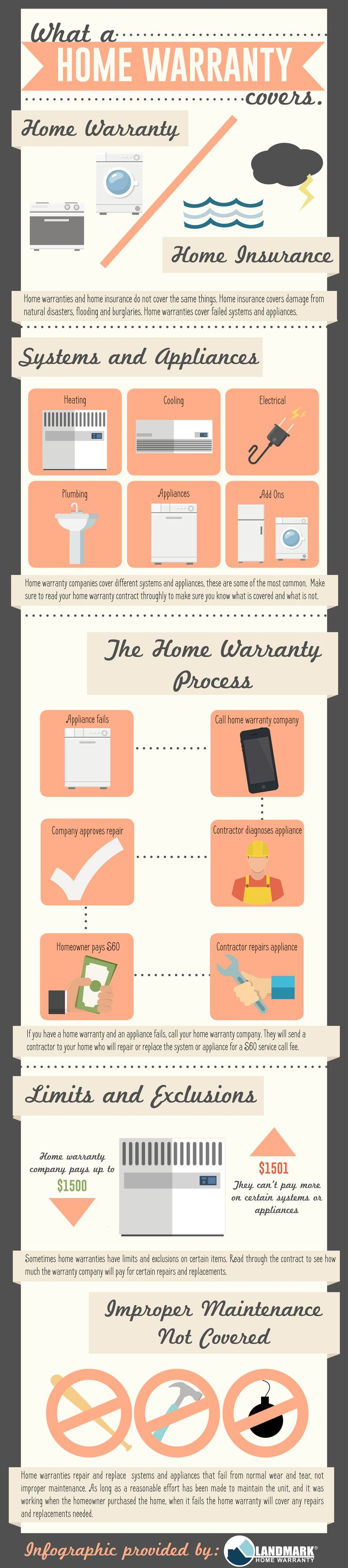Download this infographic to share it with your clients. Although home warranty companies have different contracts, this covers the basics of a home warranty.