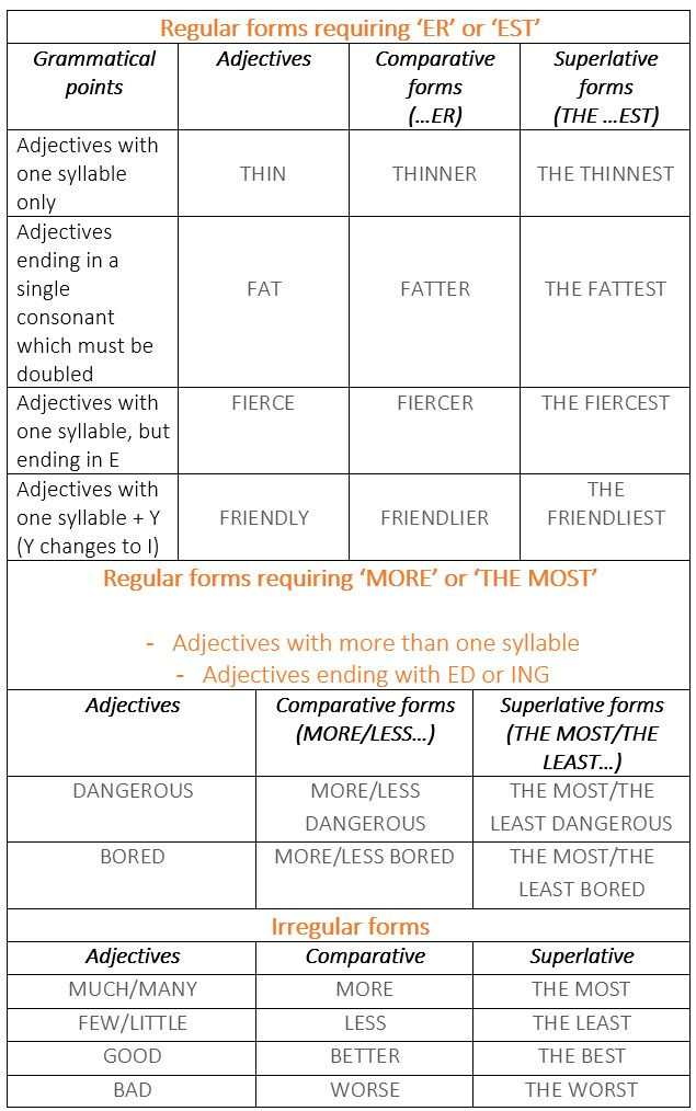 Common Adjectives Table: Degrees of Comparison. - learn English,grammar,english