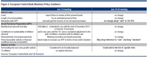 """""""ECB Or Not To Be"""": Here's What Mario Draghi May Say Tomorrow http://betiforexcom.livejournal.com/26492636.html  Looking at tomorrow's main event, the much anticipated ECB announcement in which Draghi may (or may not) announce a hawkish shift to the cental bank's policies and/or reveal the bank's tapering plans, Citi (whose titled we borrowed) gives the 30 second summary, and says that the market seems quite split on whether the ECB will remove the asset purchase program easing bias, but…"""