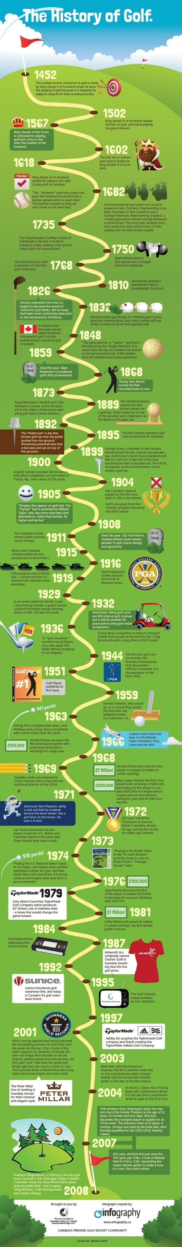 History of golf infographic