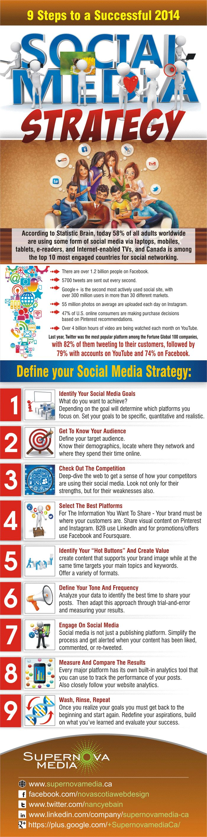 9 Steps To A Successful 2014 - Social Media Strategy #infographic