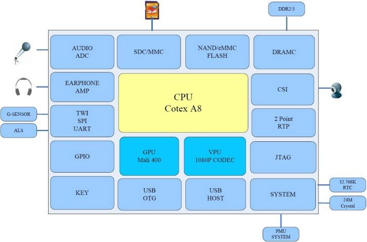 a13 block diagram