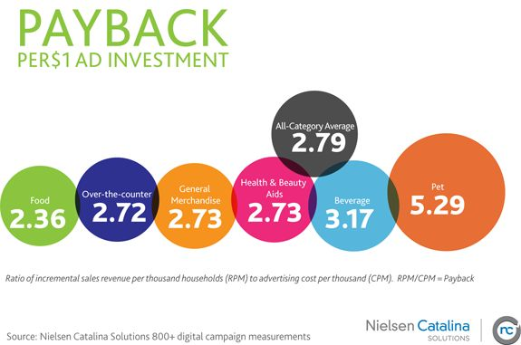 NCS – Online Ad Investment Payback    CPG Study: Online Ad Campaigns Using Purchaser Data Nearly Triples ROI