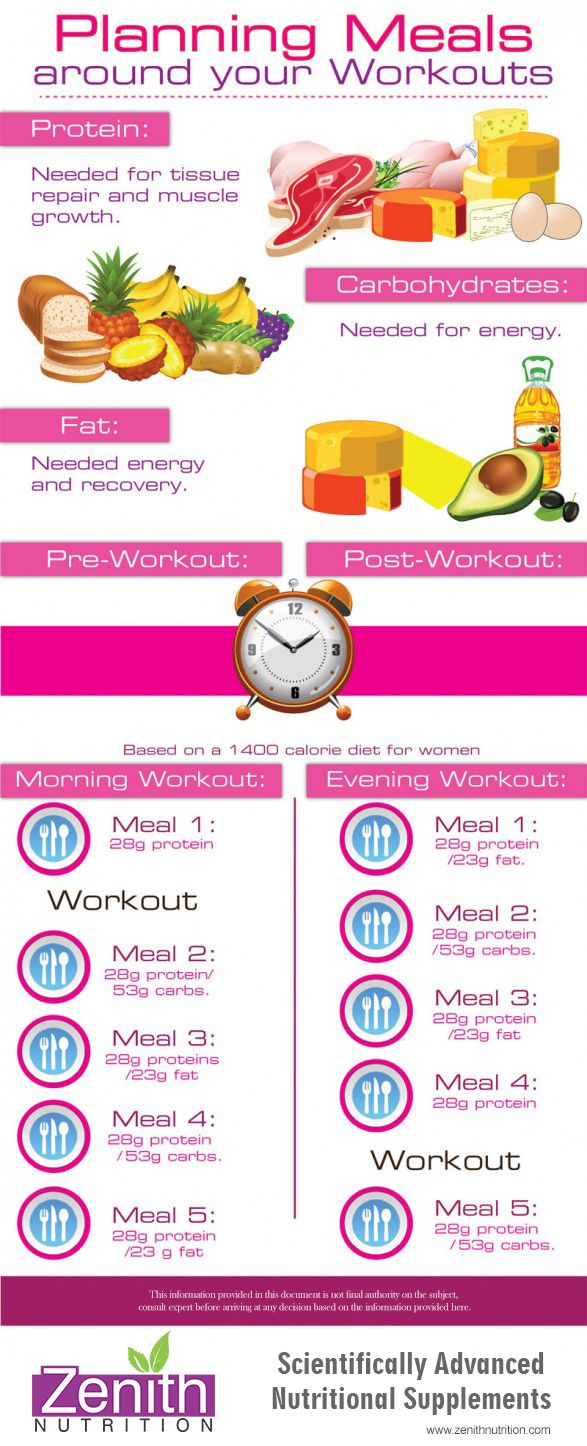 Planning Meals Around Workouts. Protein, Carbohydrates, Fat. Pre workout and Post workout meal based on a 1400 calorie diet for women. Best supplements from Zenith Nutrition. Health Supplements. Nutritional Supplements. Health Infographics
