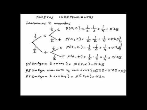 Cálculo de probabilidades de Sucesos Independientes