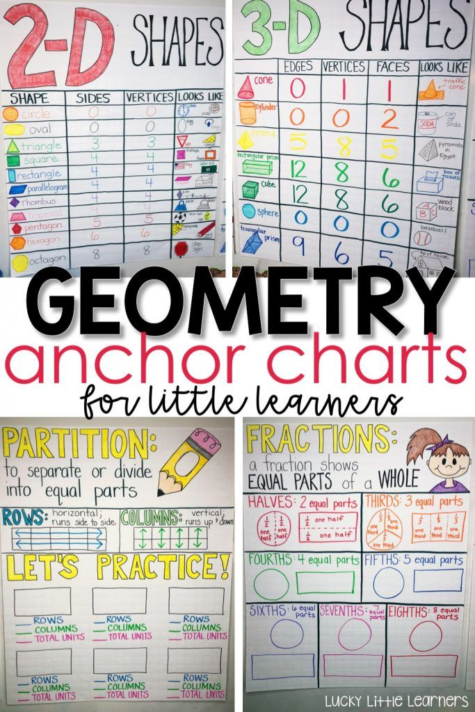 Activities for Teaching Geometry | Teaching geometry and fractions can be fun! Tons of ideas for geometry activities, geometry anchor charts, geometry games, and geometry freebies! Teach 2.G.A.1 , 2.G.A.2 and 2.G.A.3 with fun and hands-on activities. Resources and ideas for both 1st grade and 2nd grade classrooms! #mathnotebooks #2ndgrade #mathcenters #geometry #fractions