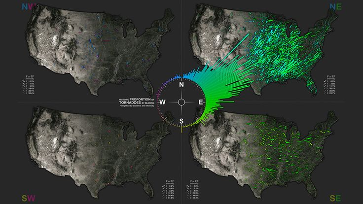 When tornados strike, which way do they travel?