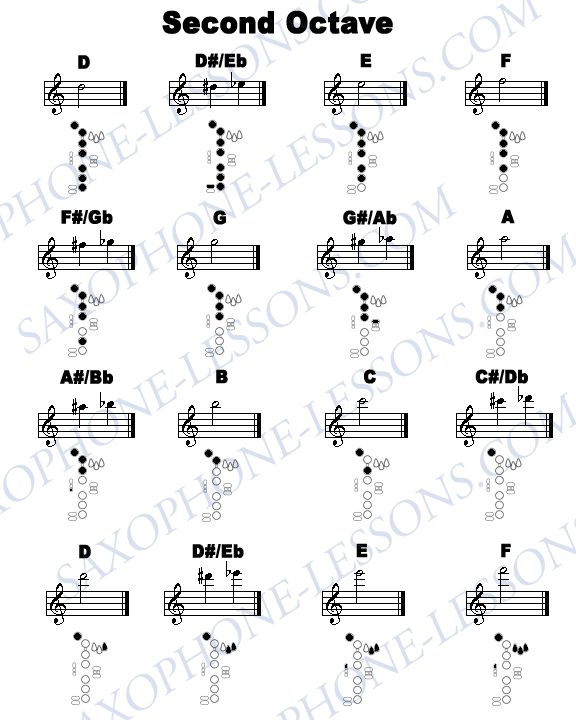 1000  ideas about alto sax sheet music on pinterest