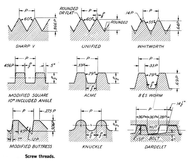 types of screw threads