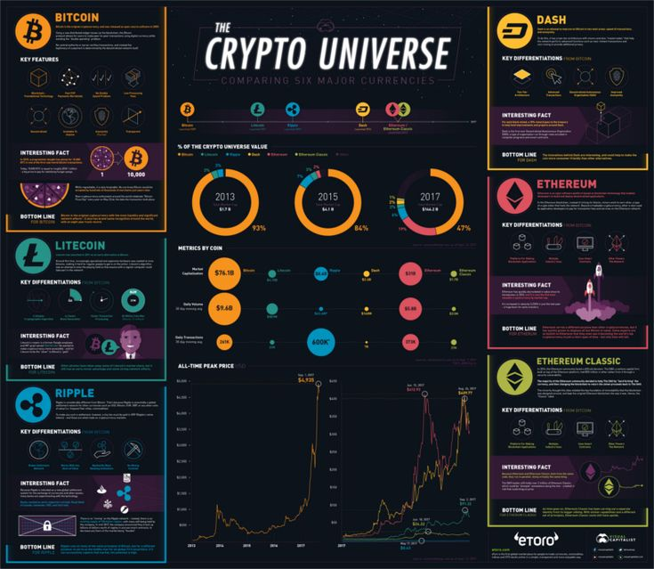 Our Top Infographics of 2017 (With images) Crypto money