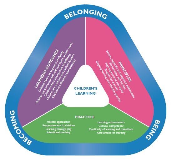 my time our place framework outcomes