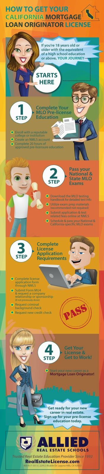 Real Estate News And Views: How To Get Your California Mortgage Loan Originator License - Infographic