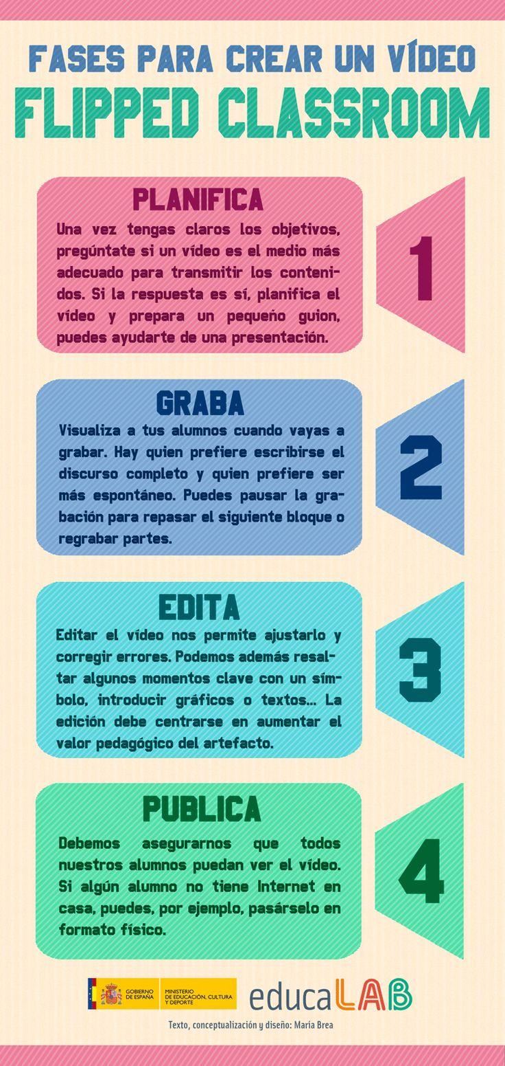 Fases para crear un vídeo #FlippedClassroom