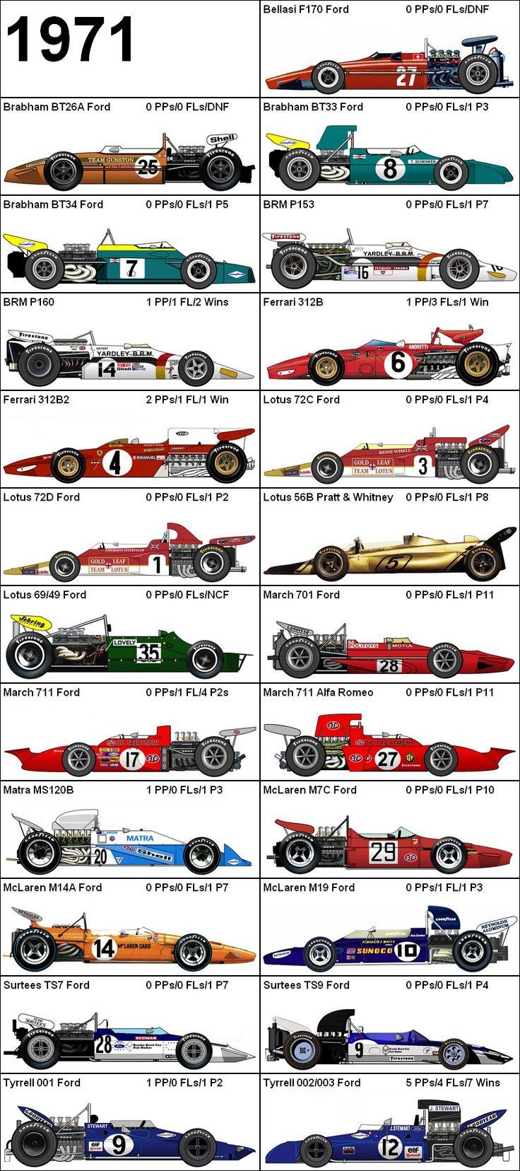 Formula One Grand Prix 1971 Cars