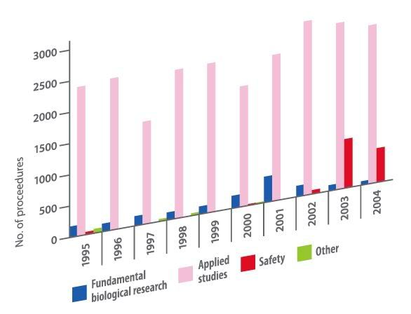 medical testing on animals   Animal Testing Statistics and Perspectives – The Primate Diaries
