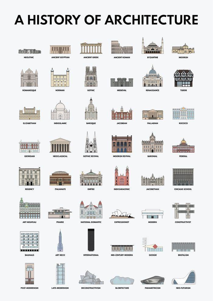 EINE GESCHICHTE DER ARCHITEKTUR, ARCHITEKTURISCHER STILLE, INFOGRAPHISCHER, GRAFISCHER ENTWURF, ABBILDUNG, ARCHITEKTUR, ARCHITEKTUR-IKONEN, ARCHITEKTUR-ZEITPLAN – Julia Griesbacher