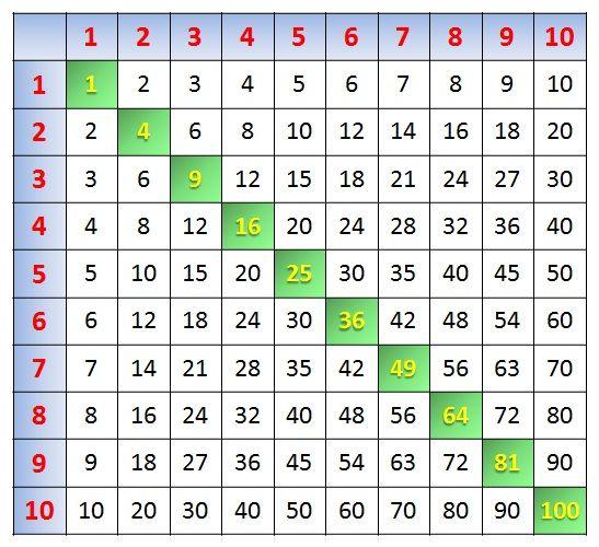 таблица пифагора Как выучить таблицу умножения