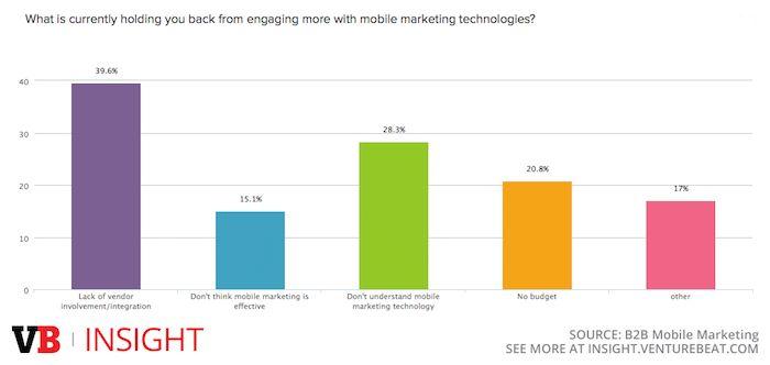 Marketeers: 'Tools mobiele marketing verre van optimaal'