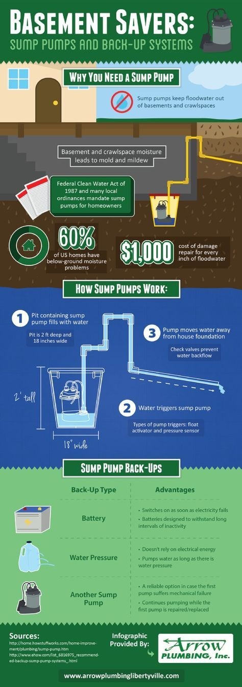 Both the Federal Clean Water Act of 1987 and many local ordinances mandate sump pump usage. These systems can help keep floodwater out of home basements and crawlspaces. To learn more about installing a sump pump in your home, browse through this plumbing infographic. Source: http://www.arrowplumbinglibertyville.com/668475/2013/03/22/basement-savers-sump-pumps-and-back-up-systems.html