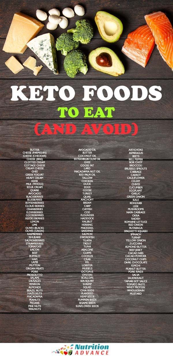 Keto Shopping List With The Carb Count For Every Food With