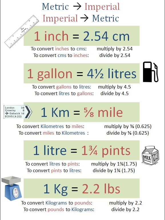 ... Journal (GTP in Mathematics): Metric/Imperial Conversions Poster More