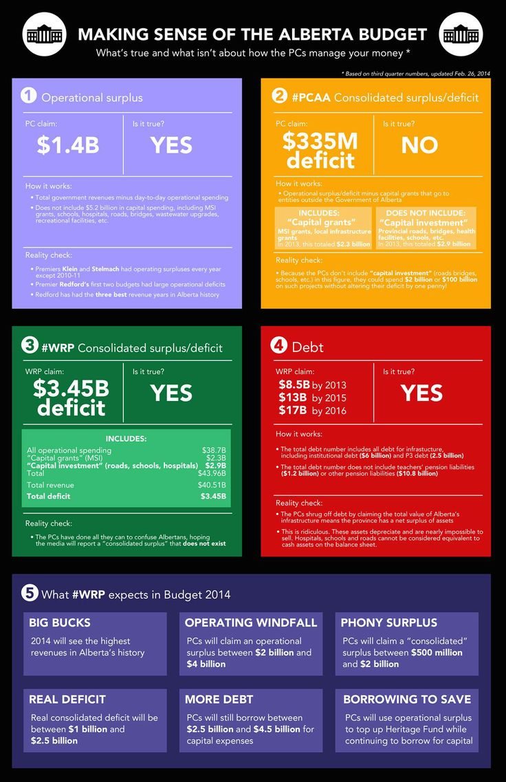 Confused by #PCAA budget spin? Here's a handy guide to help make sense of it all #ableg #wrp
