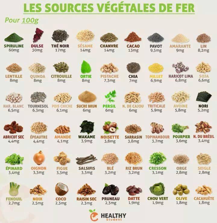 Les 25 meilleures id es de la cat gorie aliments riches en fer sur pinterest aliments riches - Aliment riche en glucide musculation ...
