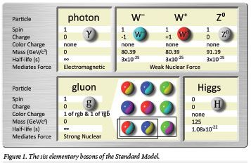 Subatomic Particles, Part 4: Gauge Bosons, the Glue That Holds the Universe Together   The Institute for Creation Research