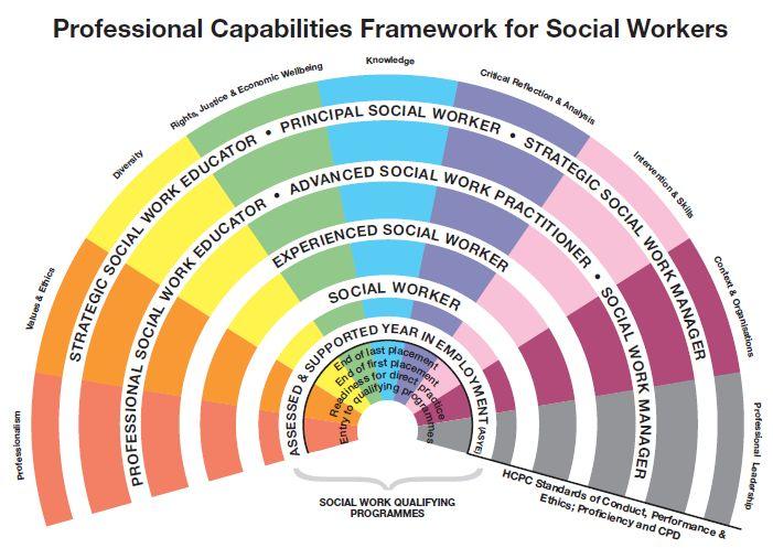 Social Work BA (Hons)