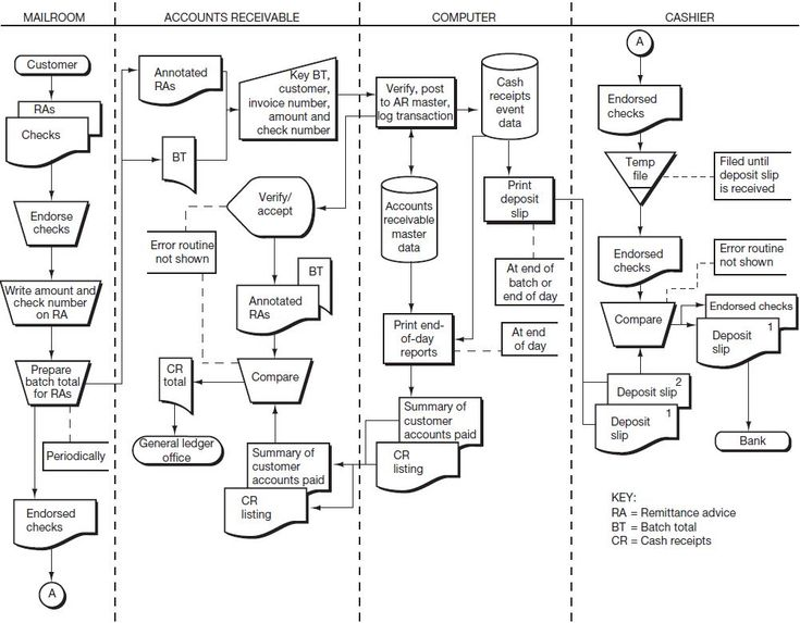 414 best images about flow charts on pinterest discover