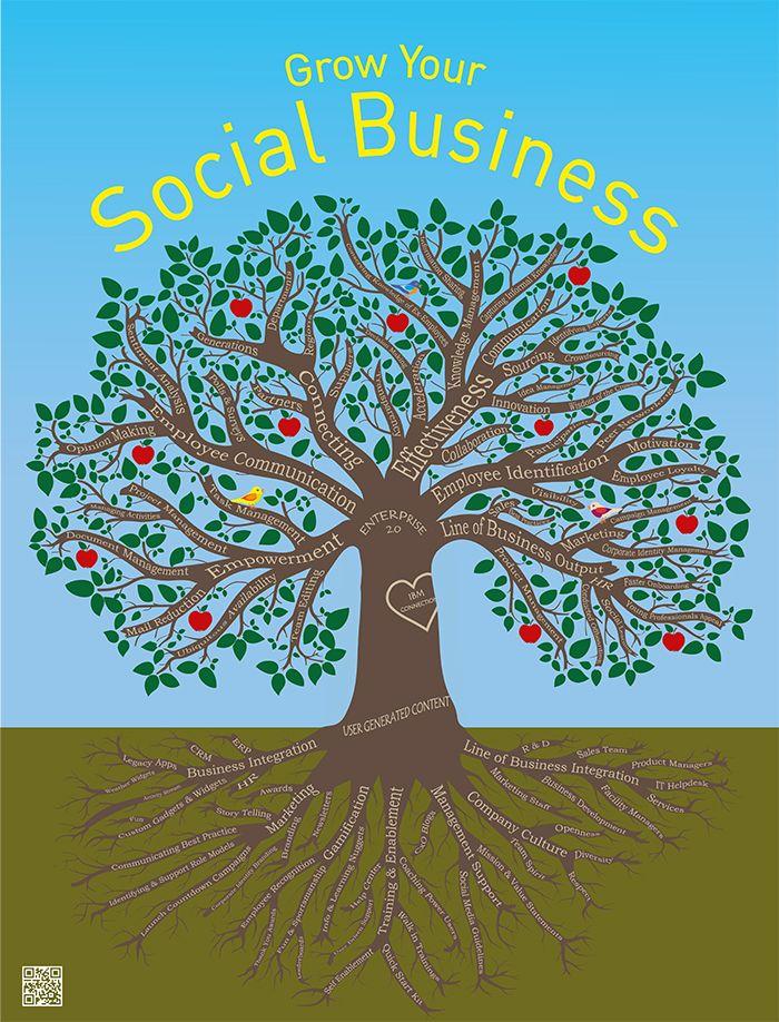 Der Social Business-Baum: Social Intranet since 1998 - TIMETOACT GROUP - gilt aber auch herstellerunabhängig.