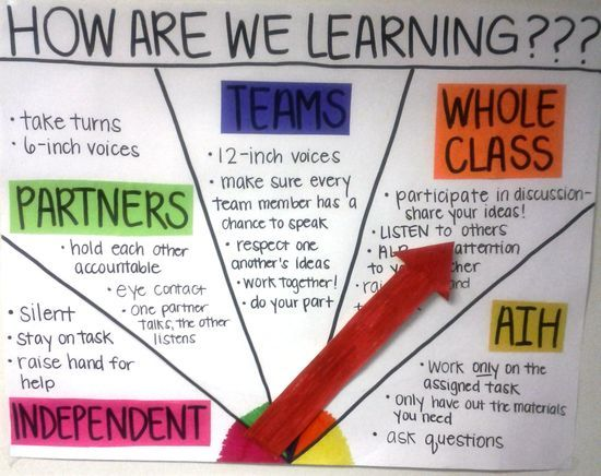 """SET CLASSROOM EXPECTATIONS using this """"How are we learning?"""" chart. Use these headings: independent, partners, teams, whole class, and AIH (Academic Intervention Hour), or create your own!"""