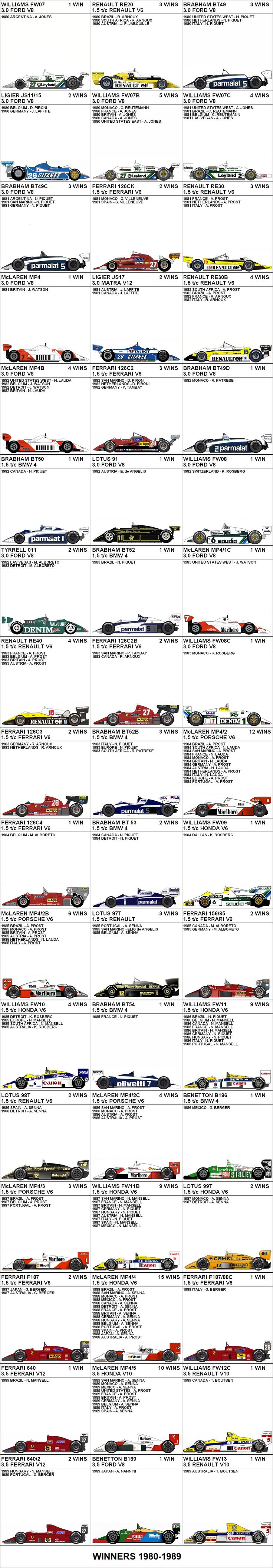 Formula One Grand Prix Winners 1980-1989