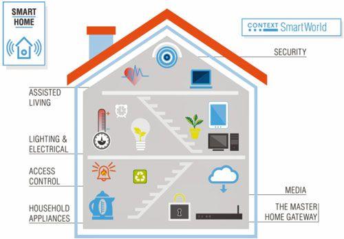 Seguridad en el hogar inteligente