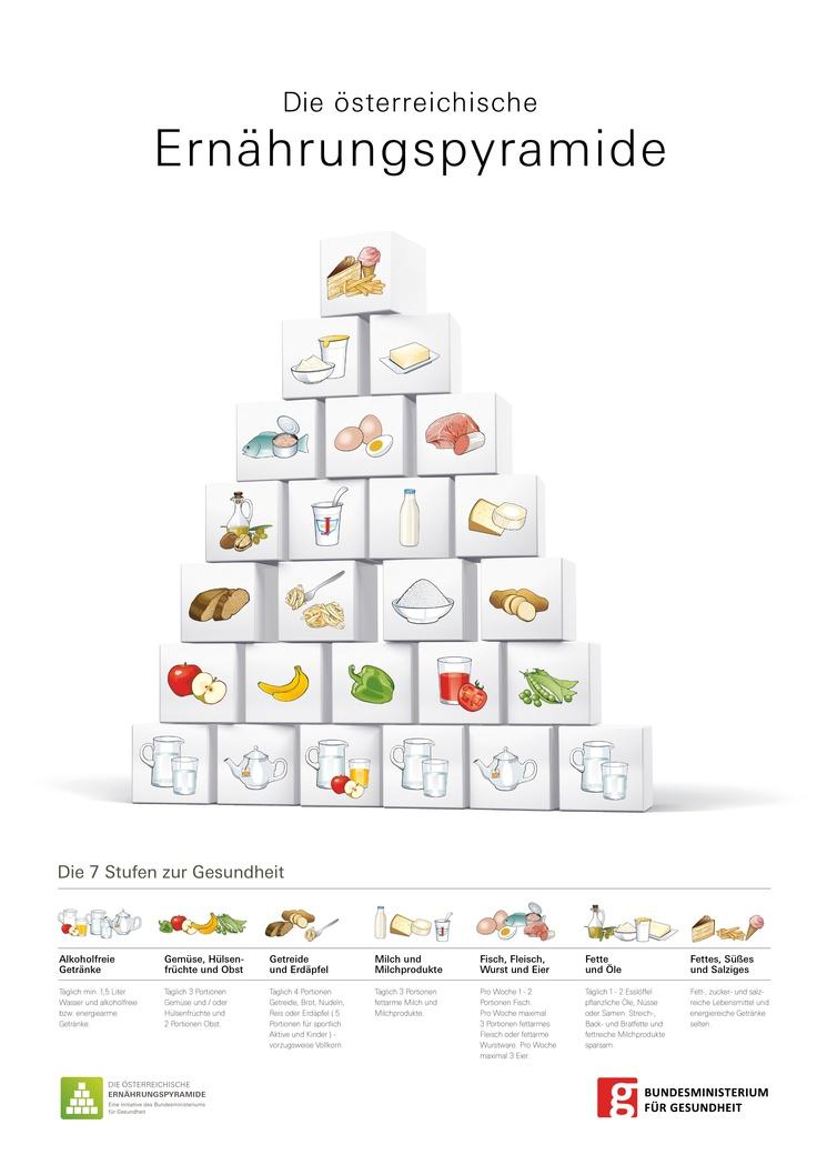 Die österreichische Ernährungspyramide
