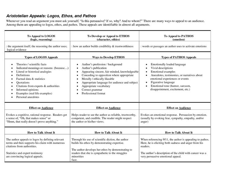 Science And Technology Essay Topics Ethos Pathos Logos  Aristotelian Appeals Logos Ethos And Pathos   Argumentative Writingpersuasive  Essay Examples For High School also High School Essay  Best Persuasive Andor Argumentative Writing Images On  Research Essay Topics For High School Students